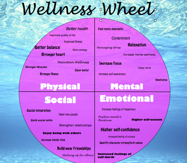 Intro to Health/Wellness Wheel | Health and Happiness